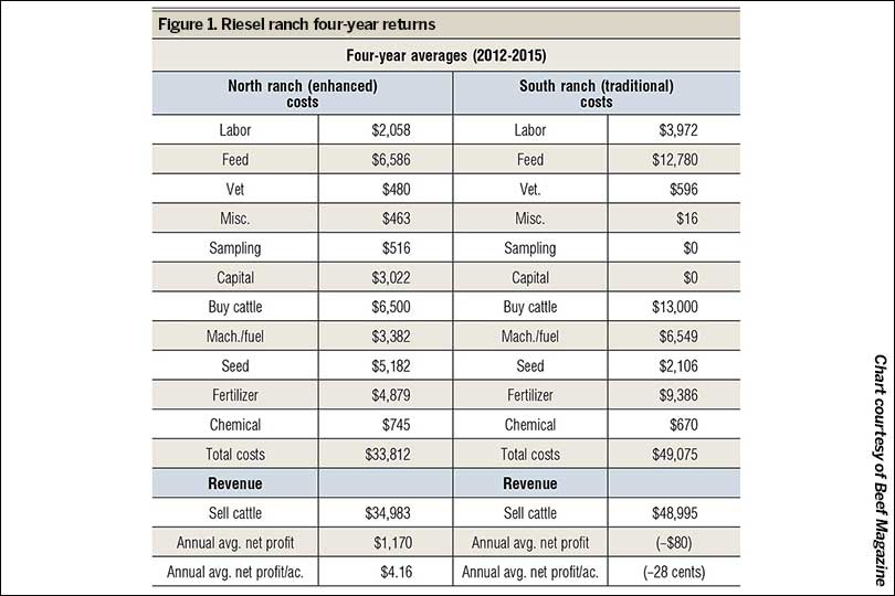 ranch-costs